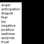 Abstract image of emotions